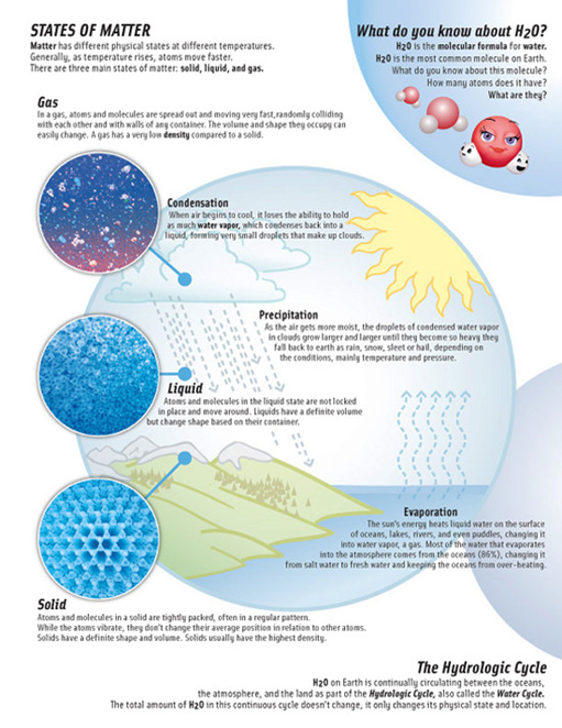 Educator's guide page explaining the various states of matter